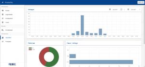 Statistiken PrivateWire 5.0